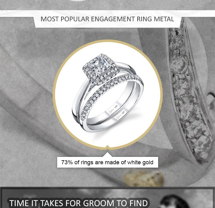 Infographic: The Scoop on Engagement Rings
