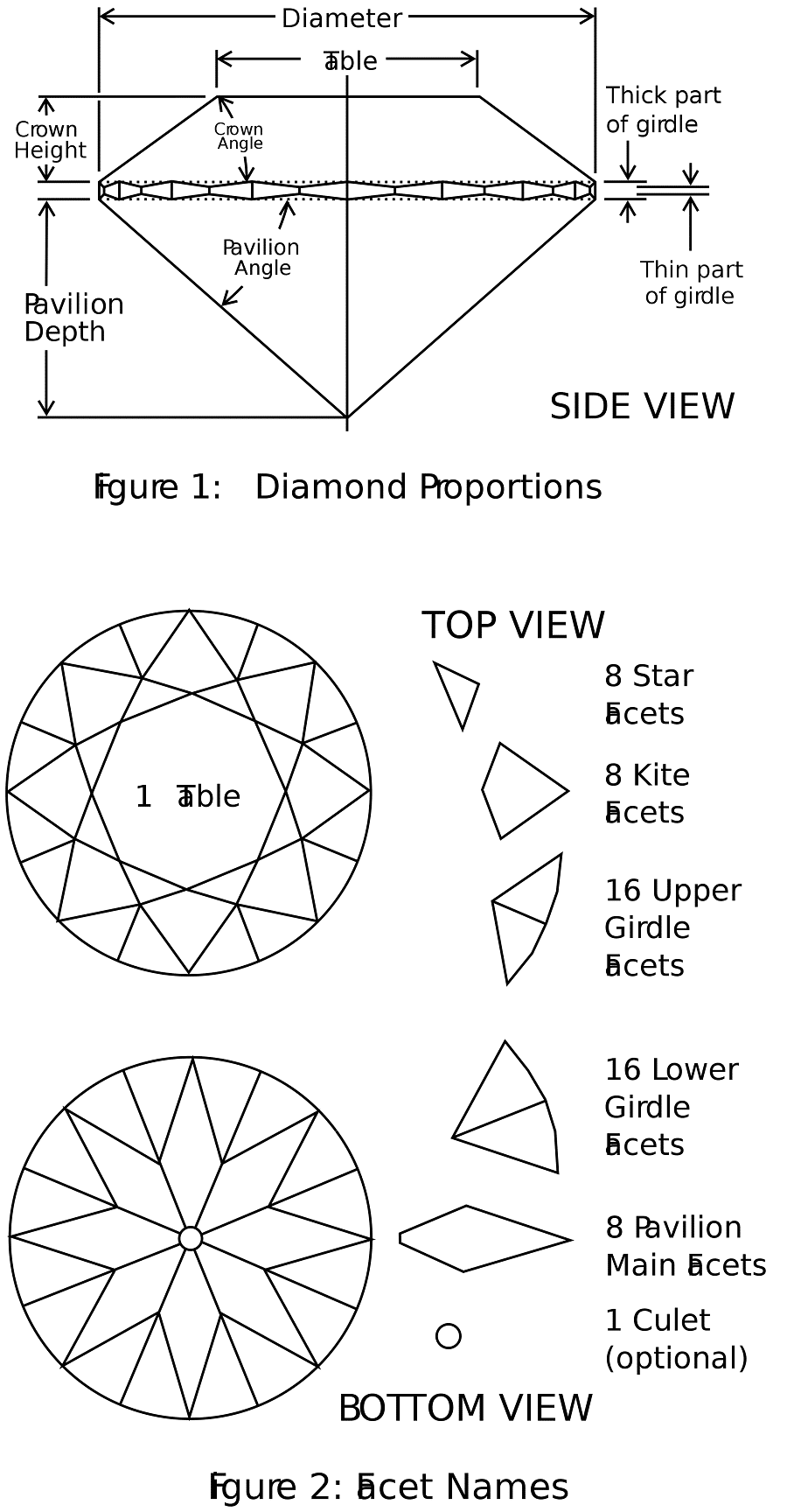 The many facets of a diamond